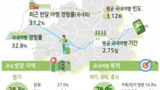 서울시민 10명 중 7명 경인·강원·충남 등 근거리 여행