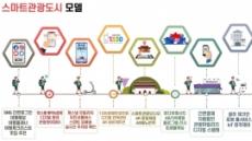 스마트관광도시 인천, 속초, 수원 중 9월에 1곳 선정