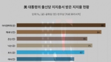 """'불안한 눈빛' 트럼프…""""이대론 필패"""" vs """"분열전략 먹혀"""""""