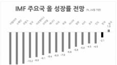 """[itM] S&P도 """"한국, 다른나라보다 양호한 성장세 보일 것"""""""