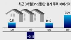 """양주·안성·의정부 이어 인천도…""""규제지역서 빼달라"""" 요청"""