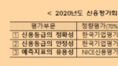 """금투협, """"신용평가회사 역량평가, 한국기업평가 2관왕· NICE신용평가 1관왕"""""""