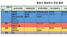 ['Money Move' 해외주식 투자②]아마존·테슬라 아성에 도전하는 알토란 해외주식