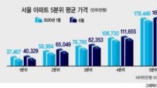 서울 '하위 20% 아파트값' 평균 4억 넘었다