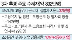 35조 슈퍼 추경, 초특급 '집행 속도전'