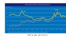 지난달 세계식량가격지수, 올해 들어 첫 상승…수입수요 회복 영향