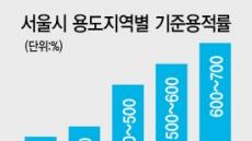 """""""서울 공급 없인 집값 못 잡는다"""""""