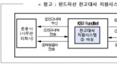 예탁결제원, '펀드넷' 통한 사모펀드 제도개선 지원 나선다