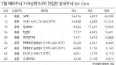 """""""정책수혜株 찜"""" 홍콩 상장 中기업 투자 러시"""