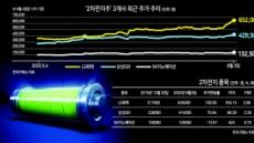 점점 빛나는 '2차전지 3총사' 투자매력…톱픽은 LG화학