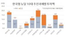 """뉴딜펀드에 퇴직연금 동원(?)…금융권""""사족(蛇足)"""""""