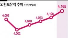 韓 외환보유액 4개월 연속 '사상최대'