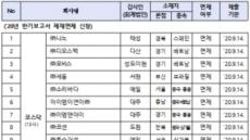 금감원, 반기보고서 등 제출지연 15개사 행정제재 면제