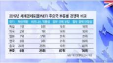 """""""선진국은 신산업 파격 지원, 한국은 규제"""""""