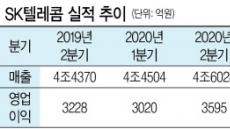 SKT, 영업익 3595억원 '선방'