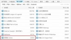 팡스카이 '신묵혼 온라인', 대만 PC온라인게임 9위 달성
