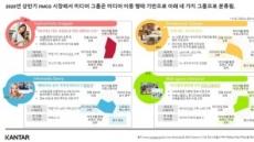 FMCG 소비자들의 소비 변화, 그리고 미디어 이용률 변화의 상관관계는?
