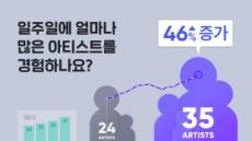 """""""'실시간 차트' 폐지·개인화 강화하자, 더 다양한 음악 듣는다"""""""
