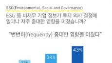 """글로벌 기관투자자 91% """"ESG, 투자 의사결정에 중대 영향"""""""