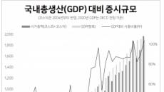 [itM] GDP 대비 증시 시총 100% 넘어…선진국 대비 비율 아직 낮아