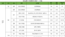 9월 둘째주 4900여가구 청약접수…서울은 '제로'