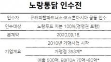 [단독]큐캐피탈·코스톤, 노랑통닭 인수 성사