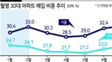 공급불안 불씨 여전…30대 서울 아파트 매입비중 사상최대