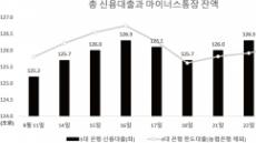 신용대출 금리인상 본격화…막차행렬 사흘 새 1조