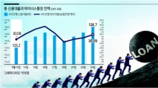 신용대출 금리인상 본격화…막차 대출 1조