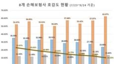 """""""흥국화재, 손보사 호감도 1위"""""""
