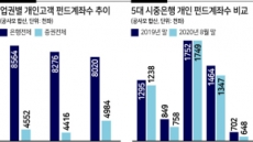 """펀드투자 고객 은행 이탈 가속…새 모범규준까지 """"설상가상"""""""