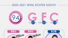 2020~2021 여자농구 최장신 박지수-최고령 한채진…숫자로 본 선수통계