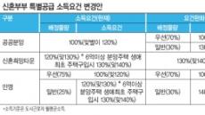 """""""연봉 1억원 맞벌이 3인가구도 신혼 특별공급 지원 가능"""""""