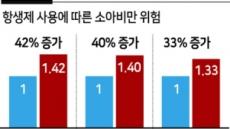 """""""소아비만 위험 큰 '영유아 항생제 투여' 신중해야"""""""