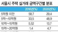 서울 집값 폭등 여파…5억 미만 아파트 거래비중 4년만에 '반토막'