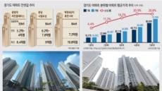 [전세난민 부추기는 부동산정책]서울 전세대란 '불똥' 튄 경기도…분당 84㎡ 전세가 10억 '훌쩍'