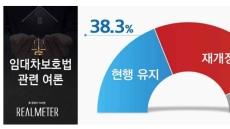 임대차보호법 '개정해야' 48.1%…현행유지 38.3%