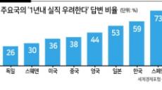 """세계 근로자 54% """"1년 내 실직 우려"""""""