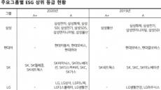 '핫이슈' ESG 등급…효성·한화·CJ 상승세 '눈에 띄네'
