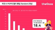 케이팝, 미국 팬덤이  보이는 가장 큰 차이점은? 미국은 '멀티 팬덤'이 압도적