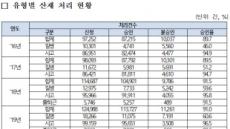 [단독]'특고' 산재신청 늘었으나 승인율 줄어…고용보험 사각지대 여전