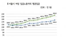 """""""서울 노동자, 男 100만원 벌때 女 65만원 받는다"""""""