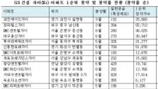 """""""올해 1순위 청약통장, GS건설 자이에 가장 많이 몰려"""""""