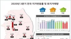 행정수도 이전 기대감에 땅값도 '들썩'…세종 3분기 4.59% 올라