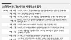배터리 소송 장기화…LG-SK 판결前 합의 가능성 급부상