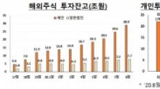 '서학개미' 해외 투자, 주식·파생상품↑, 해외채권·펀드↓