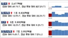 카카오게임즈 등 IPO 영향, 주식발행 자금조달액 전월 대비 49%↑
