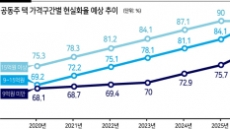 21억 아파트, 737만원→3년 뒤 1340만원…보유세 폭탄 '째깍'