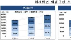 회계법인 매출 4조원 육박…4대 회계법인, 50.5% 차지
