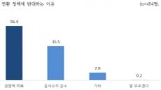 """시설물유지관리업체 91% """"건설업종 개편 반대""""…찬성은 5.6%"""